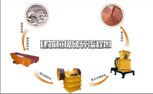 建筑垃圾制砖机的大致制砖工序