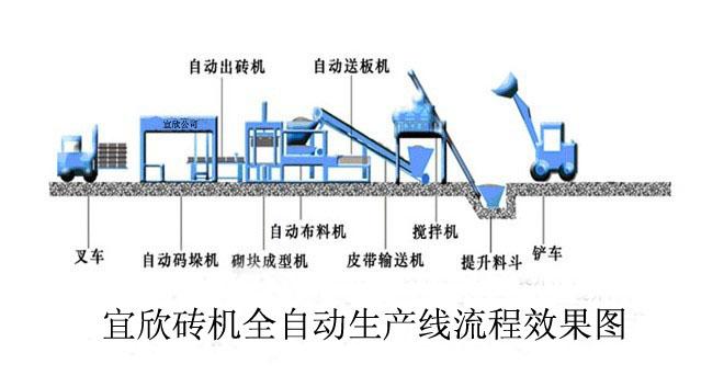 砖机生产线,全自动砖机生产线